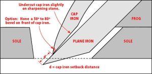 This descriptive diagram courtesy Ellis Wallentine, http://www.woodcentral.com/